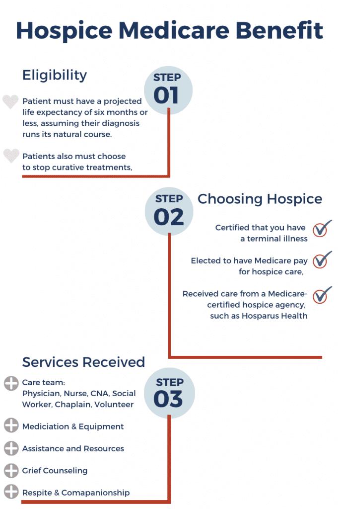 Medicare Hospice benefit steps inforgraph